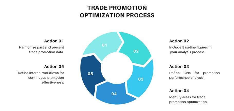 Trade Promotion Optimization