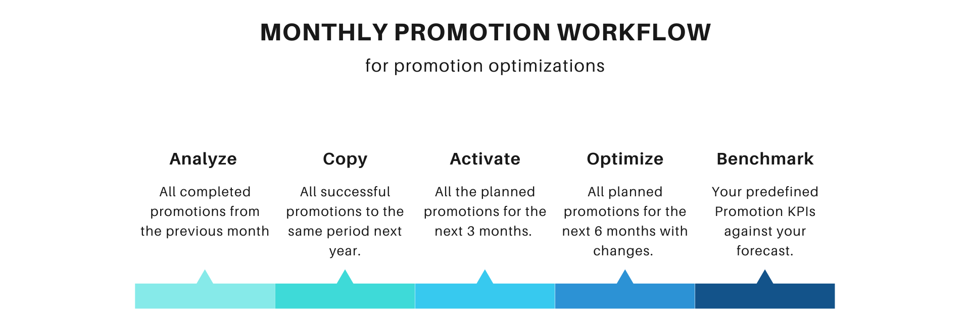 Workflow - Trade Promotion Optimization_narrow